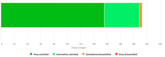 [Overall Satisfaction]