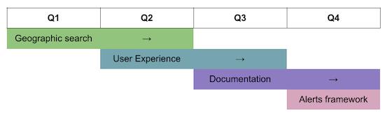 [Simple Product Roadmap Diagram]
